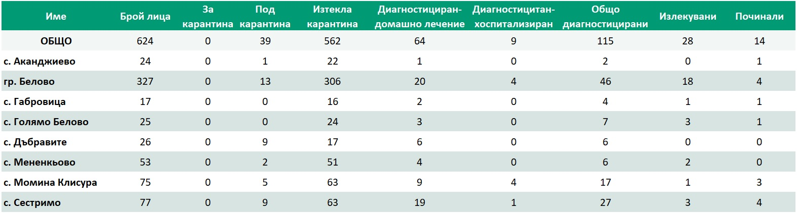 актуална статистика по населени места